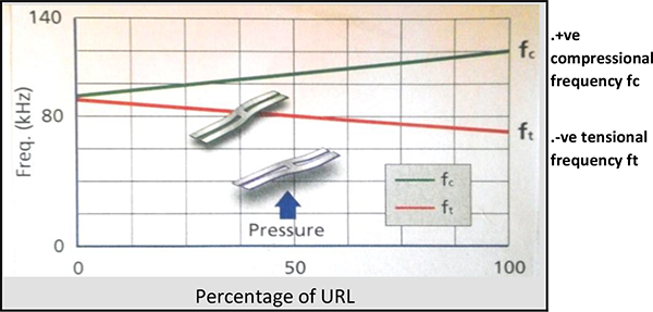 tekProbe differential pressure = fc - ft tekProbe true static pressure = fc + ft